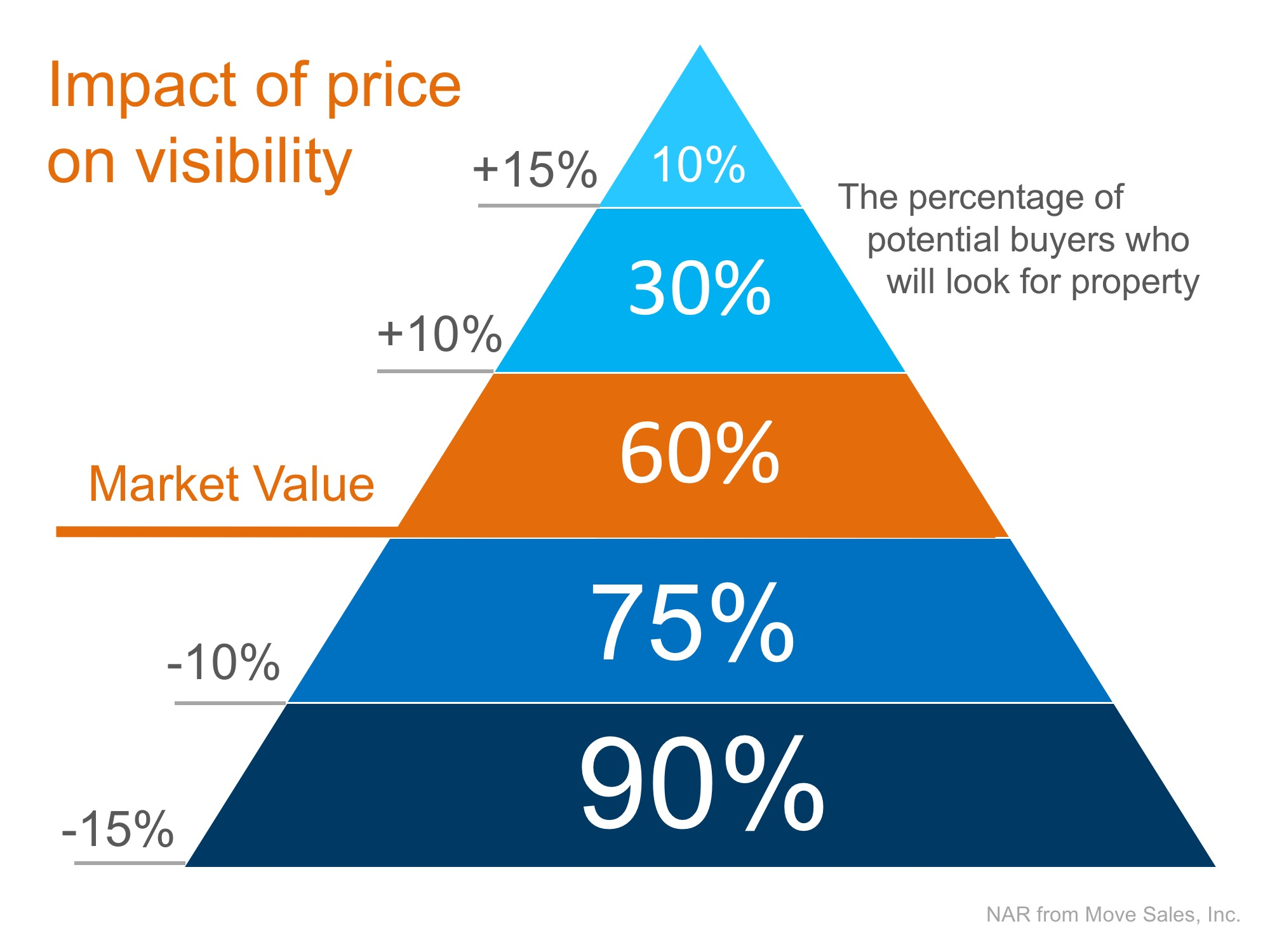 If Your Home Hasn't Sold Yet… Definitely Check the Price! | Simplifying The Market